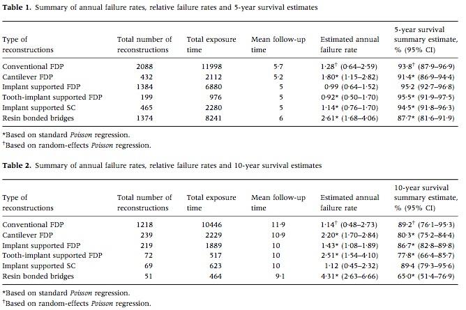J of Oral Rehabilitation 2008 Vol.35-2
