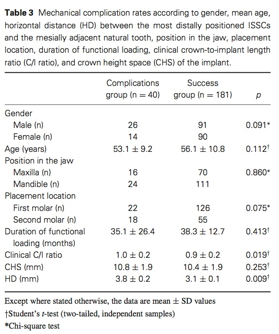 J prosthodontics 2015 Vol.24-4